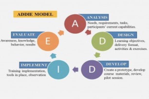 addie_model